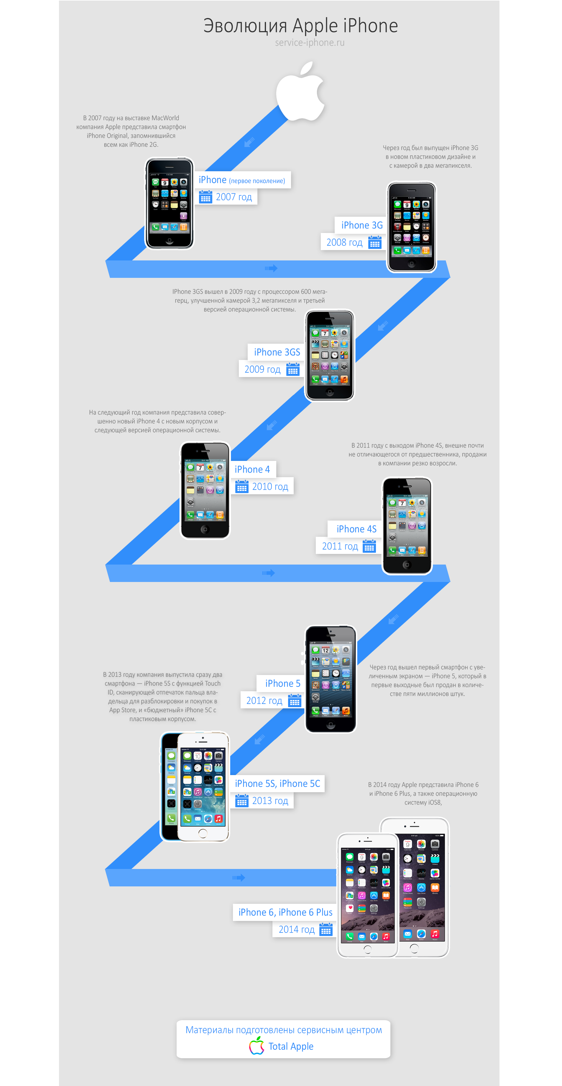 Эволюция Apple iPhone - фото 1 | Сервисный центр Total Apple